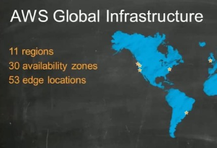 Understanding AWS Global Infrastructure