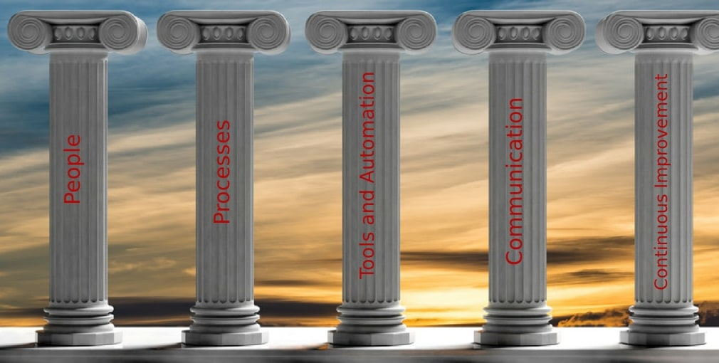 Five Pillars of Managed Service