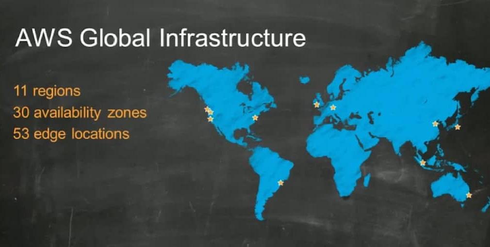 Understanding AWS Global Infrastructure