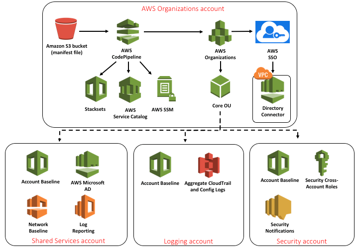 Architecture of AWS Landing Zone