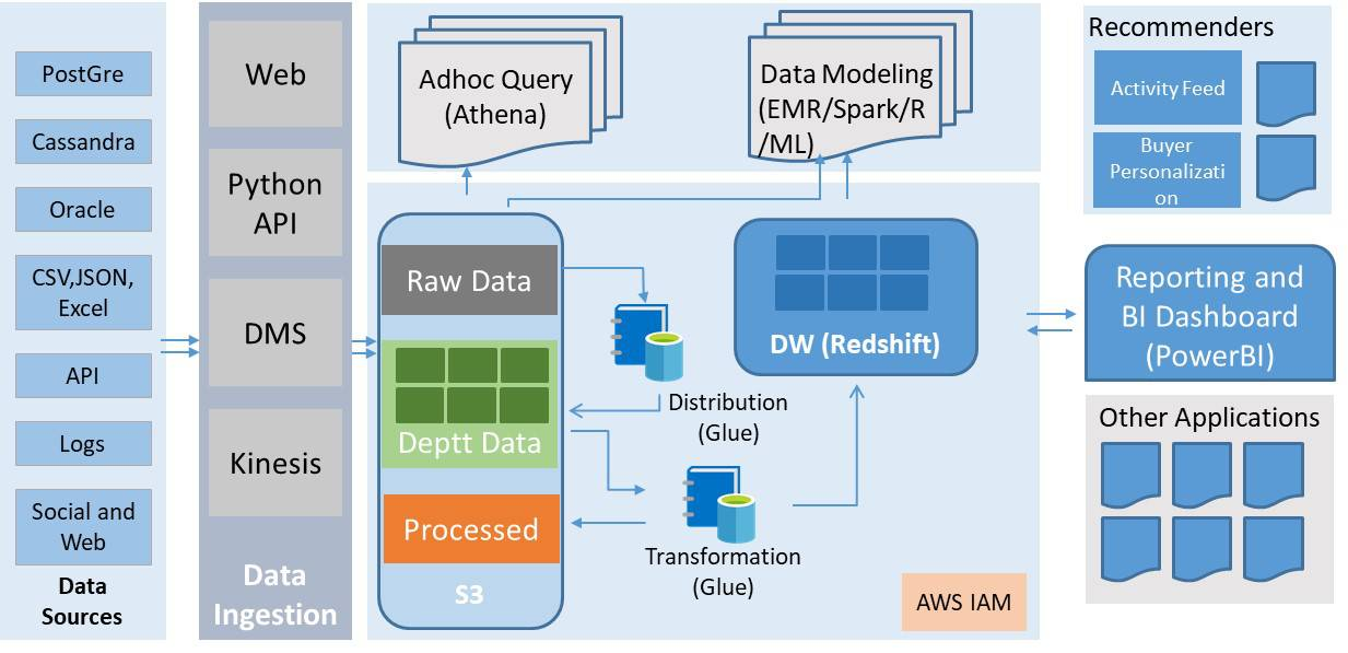 Data Lake Architecture in AWS Cloud
