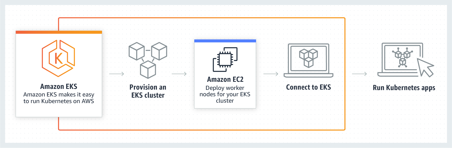 HOW AWS EKS WORKS