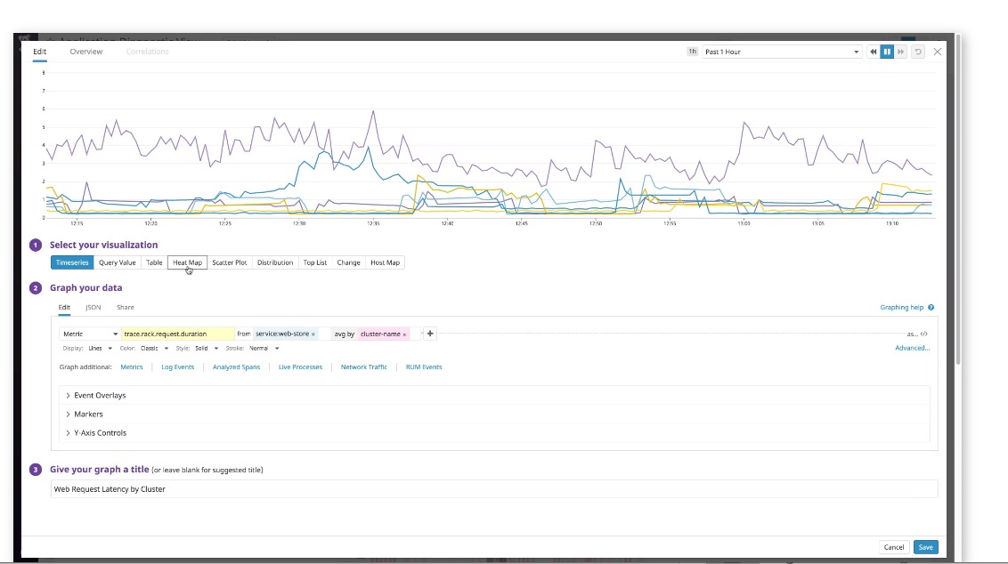 Anomaly Detection with Datadog