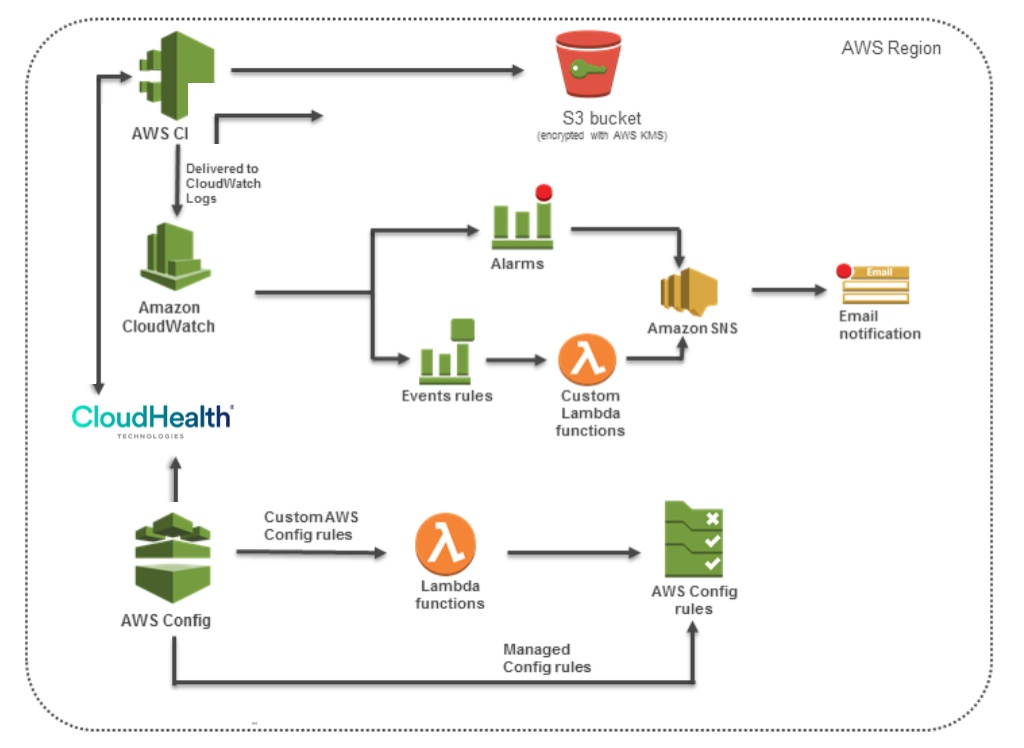 Architecture for Continuous Compliance on AWS Cloud