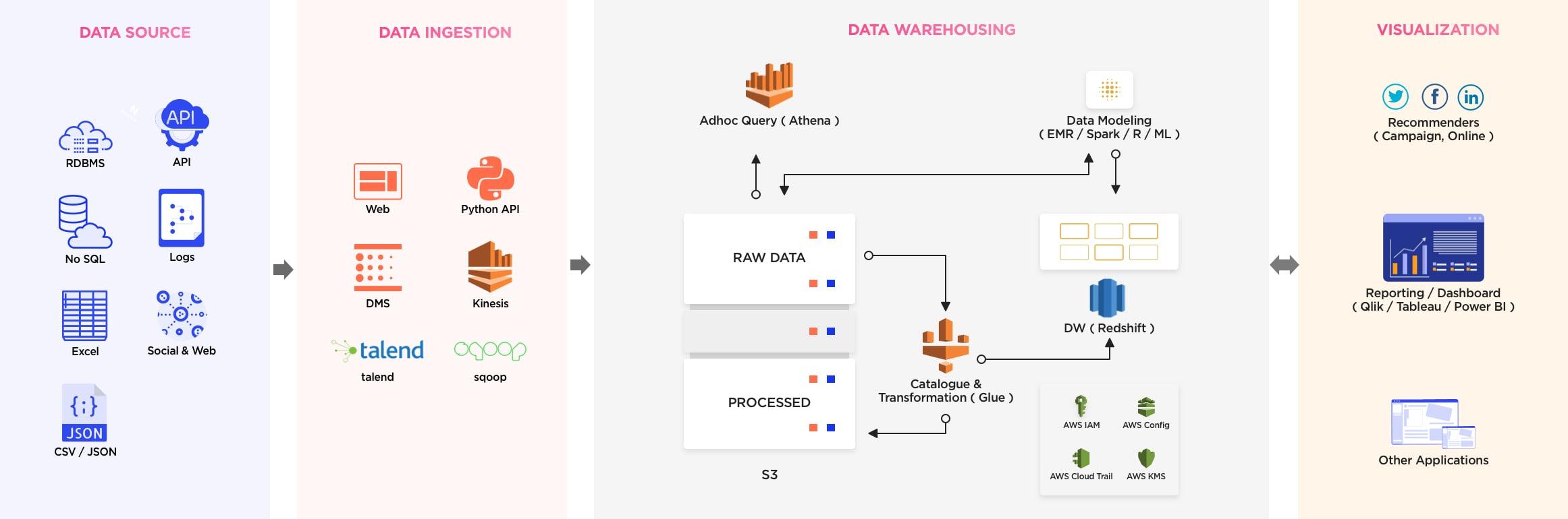 big data diagram web