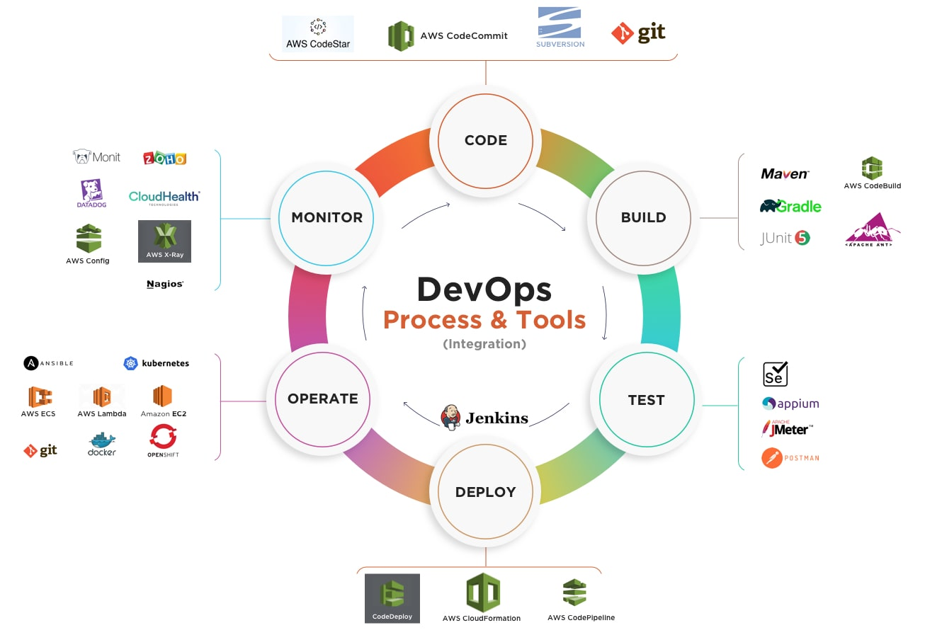 Cloud DevOps Ecosystem At A Glance