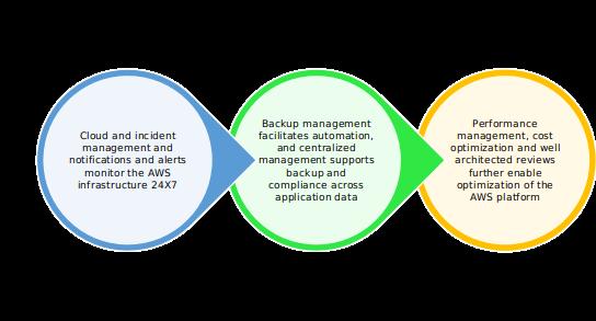Ensuring AWS Optimization